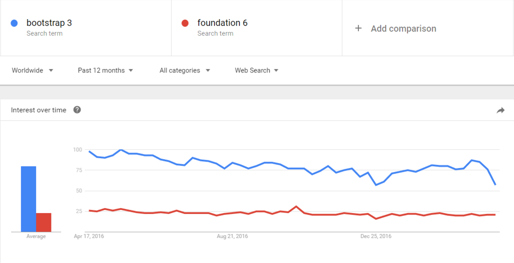 Bootstrap vs Foundation popularity comparsion